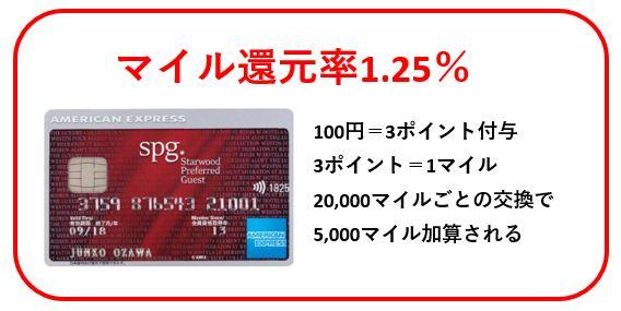 SPGアメックスカード高還元率